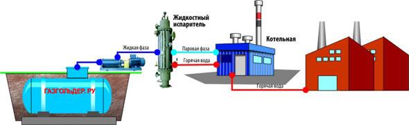 С предлагаемыми моделями резервуаров СУГ, испарителей, насосов и другого необходимого газового оборудования...